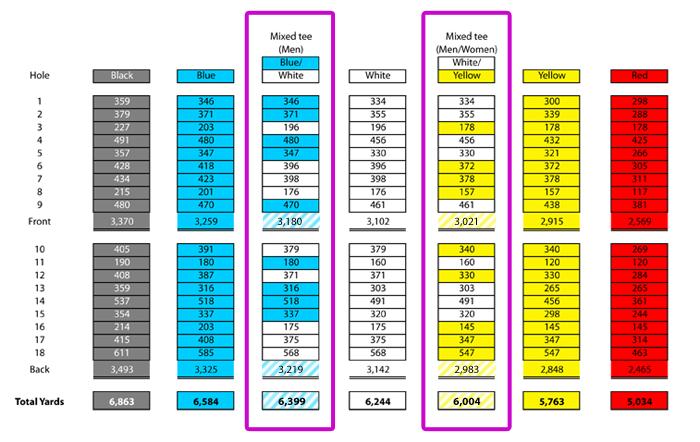bowling green mixed tees chart
