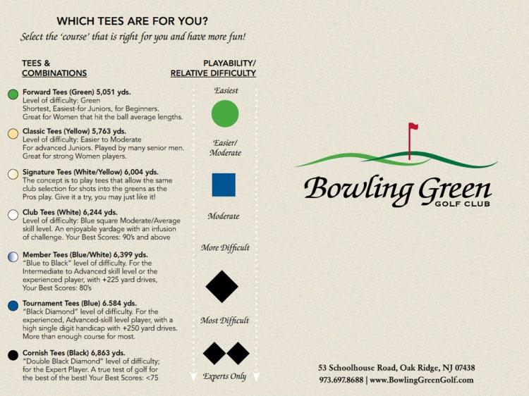 Bowling Green Golf Club Scorecard Part 2